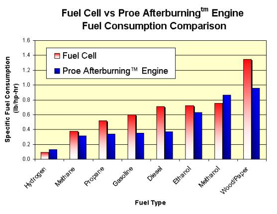 Proe Afterburning Engine A Low Cost Alternative To Fuel Cell Reformer Combination